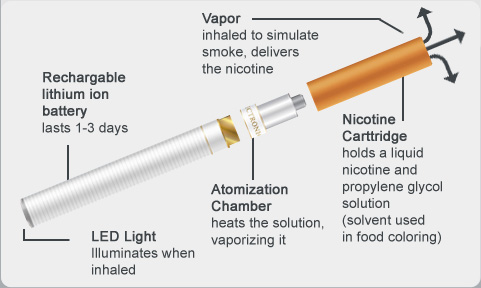 Are E-Cigs Safe? How do Electronic Cigarettes Work?